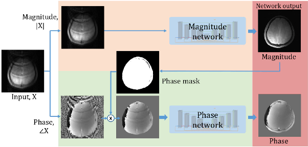 Figure 4 for Deep Residual Learning for Accelerated MRI using Magnitude and Phase Networks