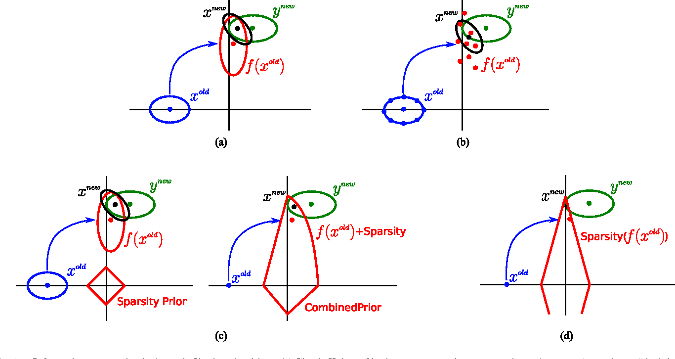 Figure 1 for Dynamic Filtering of Time-Varying Sparse Signals via l1 Minimization