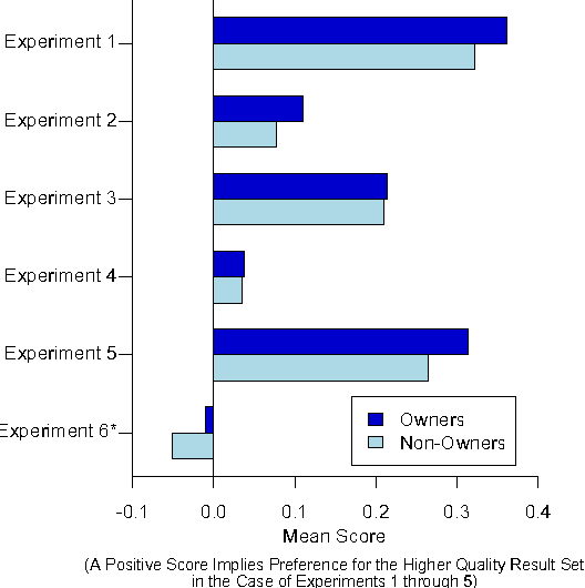 Differences in search engine evaluations between query owners and