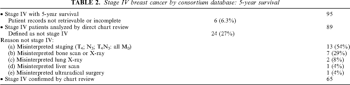 Matched Pair Analyses Of Stage Iv Breast Cancer With Or Without