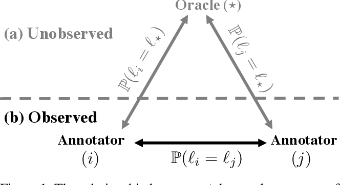 Figure 1 for Humanly Certifying Superhuman Classifiers