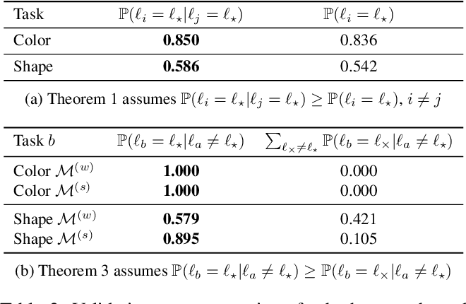 Figure 4 for Humanly Certifying Superhuman Classifiers