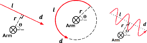 Figure 4 for Dynamic Grasping with Reachability and Motion Awareness
