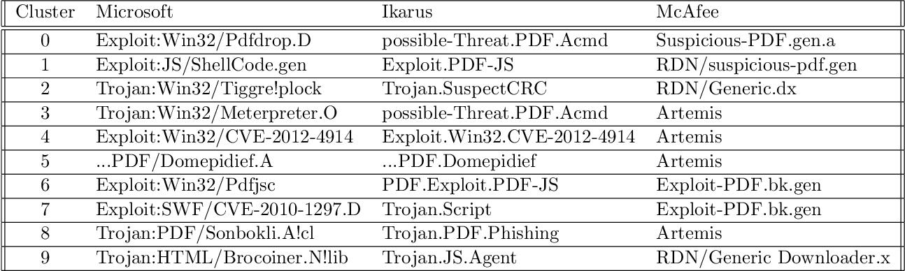 Figure 2 for Detecting malicious PDF using CNN