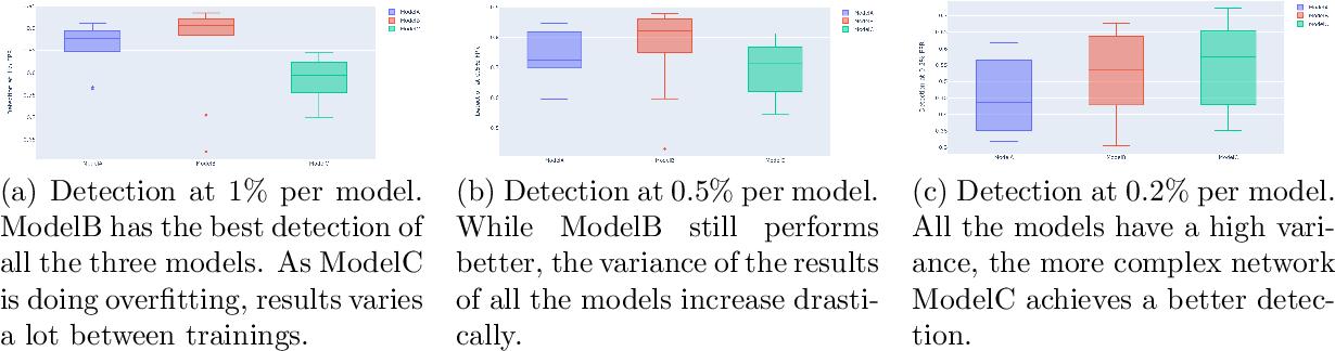 Figure 3 for Detecting malicious PDF using CNN