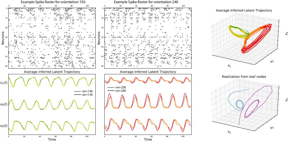 Figure 4 for Tree-Structured Recurrent Switching Linear Dynamical Systems for Multi-Scale Modeling