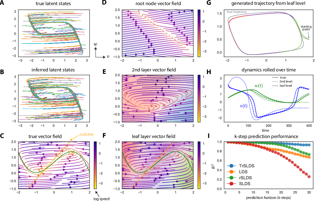 Figure 2 for Tree-Structured Recurrent Switching Linear Dynamical Systems for Multi-Scale Modeling