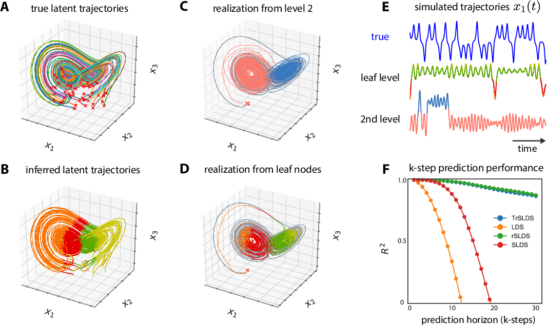 Figure 3 for Tree-Structured Recurrent Switching Linear Dynamical Systems for Multi-Scale Modeling