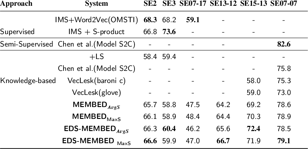 Figure 4 for EDS-MEMBED: Multi-sense embeddings based on enhanced distributional semantic structures via a graph walk over word senses