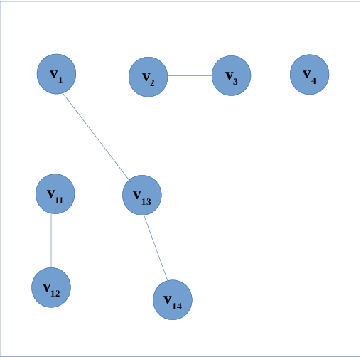 Figure 1 for EDS-MEMBED: Multi-sense embeddings based on enhanced distributional semantic structures via a graph walk over word senses