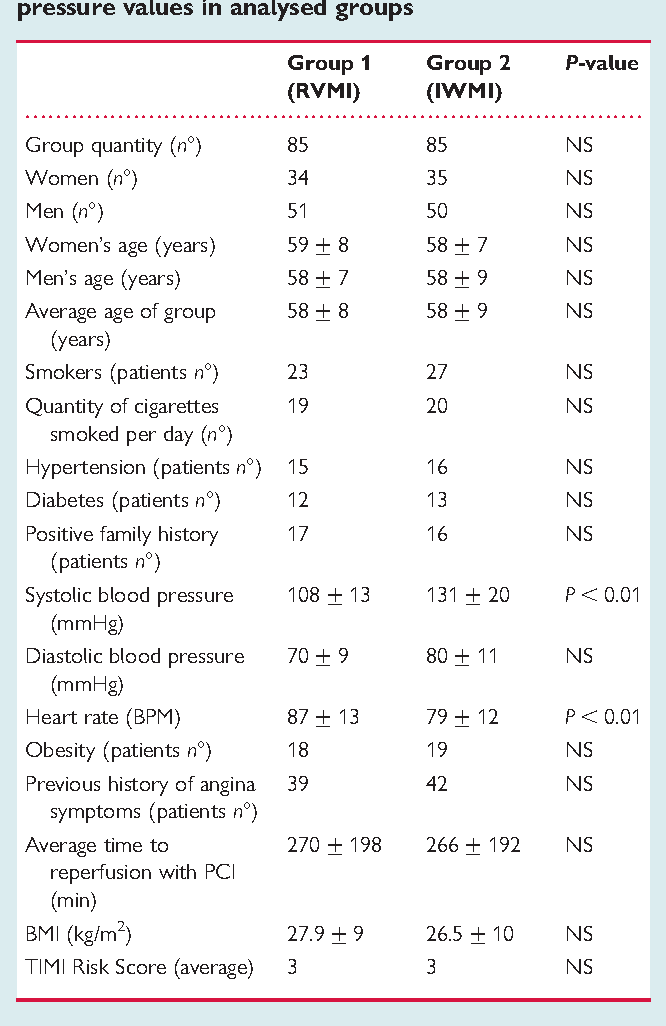 Table 1 Selected demographic features and blood pressure values in analysed groups