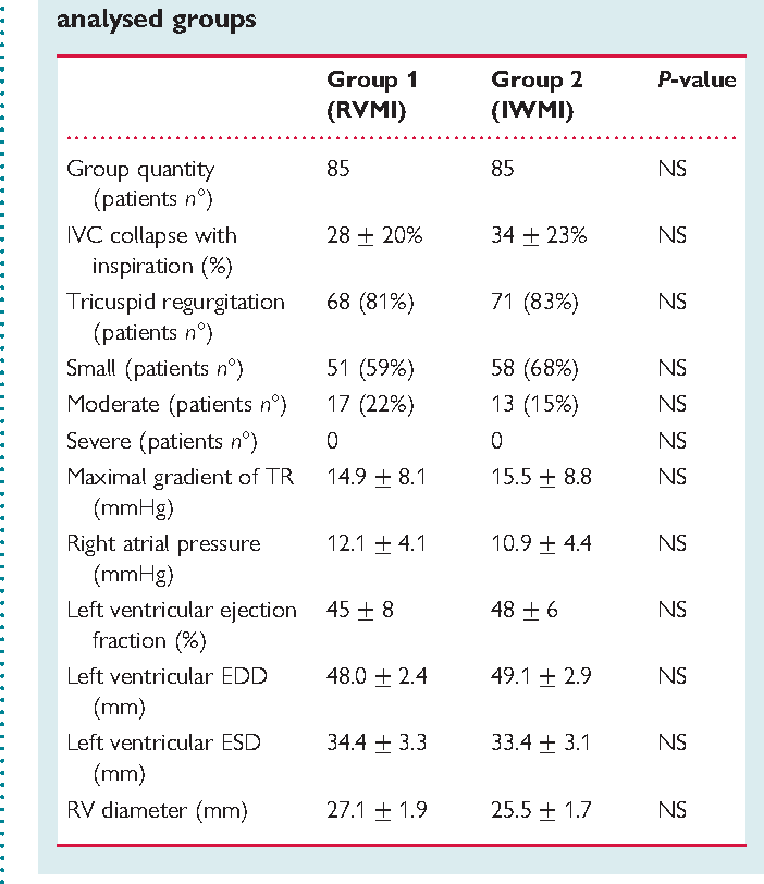 Table 2 Selected echocardiographic findings in analysed groups