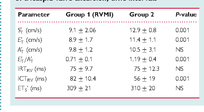 Table 3 TDE—Results showing the velocity of tricuspid valve excursion, time intervals