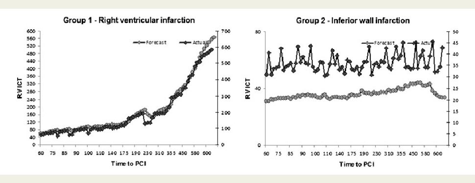 Figure 2 Impact of the time to reperfusion on the RV isovolumic contraction time.