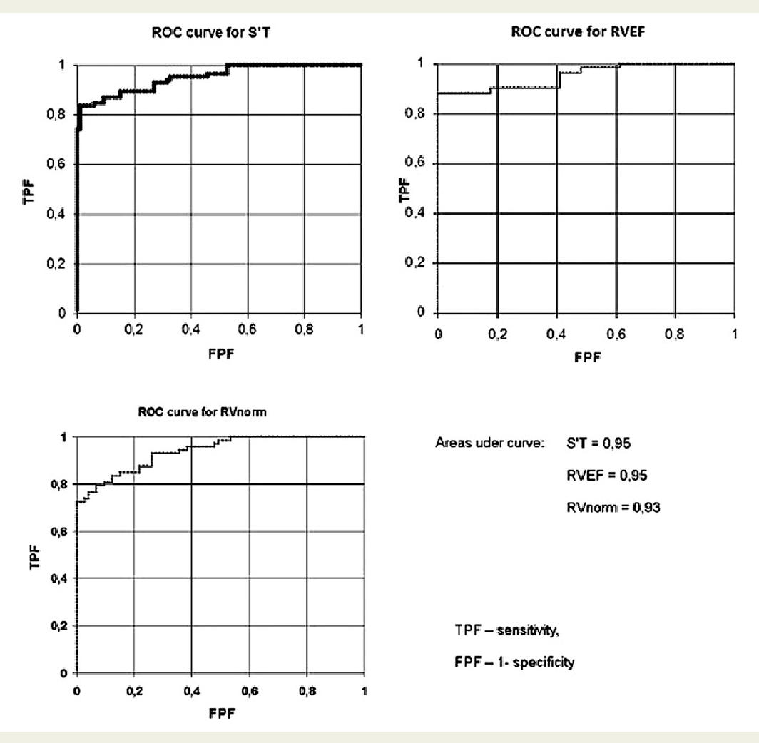 Figure 3 ROC curve in diagnostic of RVMI with the use of RVEF, S′T and RVnorm (TPF, sensitivity; FPF- 1, specificity).