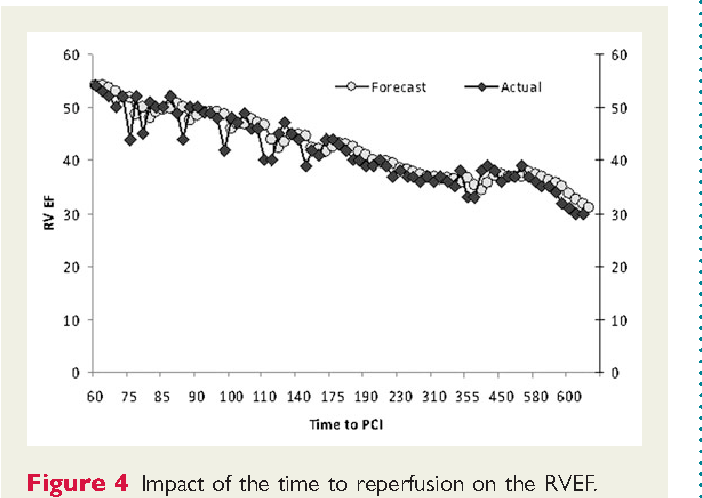 Figure 4 Impact of the time to reperfusion on the RVEF.