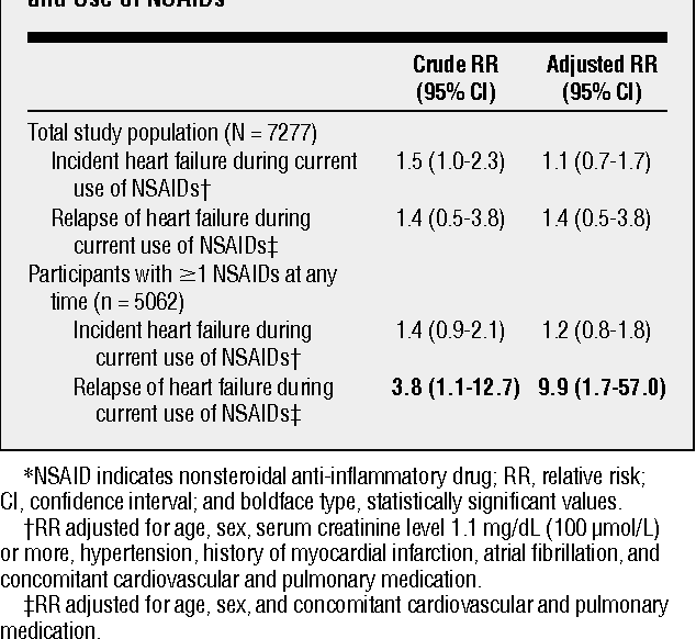 Table 3. Association Between Incident Heart Failure and Use of NSAIDs*