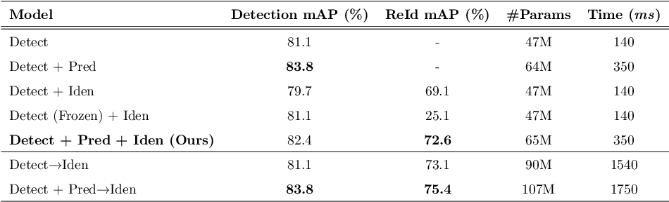 Figure 2 for Joint Detection and Tracking in Videos with Identification Features