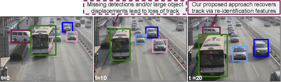 Figure 1 for Joint Detection and Tracking in Videos with Identification Features