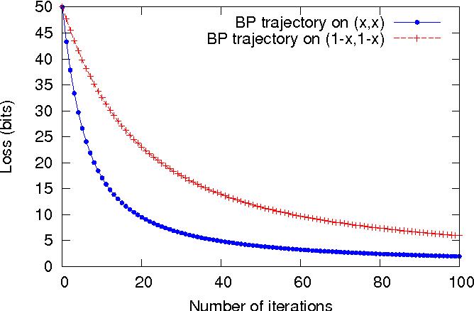 Figure 1 for Riemannian metrics for neural networks I: feedforward networks