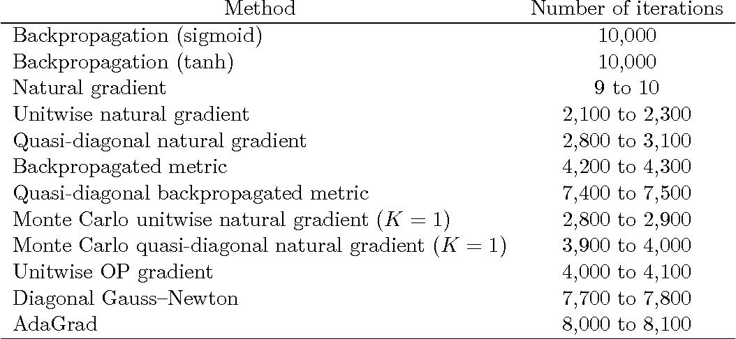 Figure 2 for Riemannian metrics for neural networks I: feedforward networks