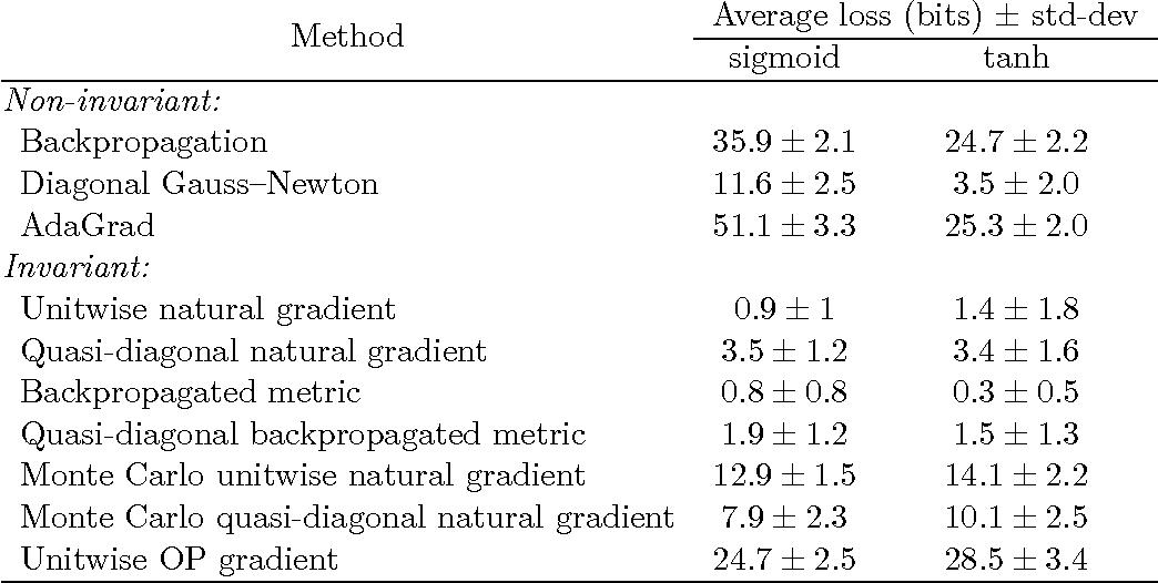 Figure 4 for Riemannian metrics for neural networks I: feedforward networks