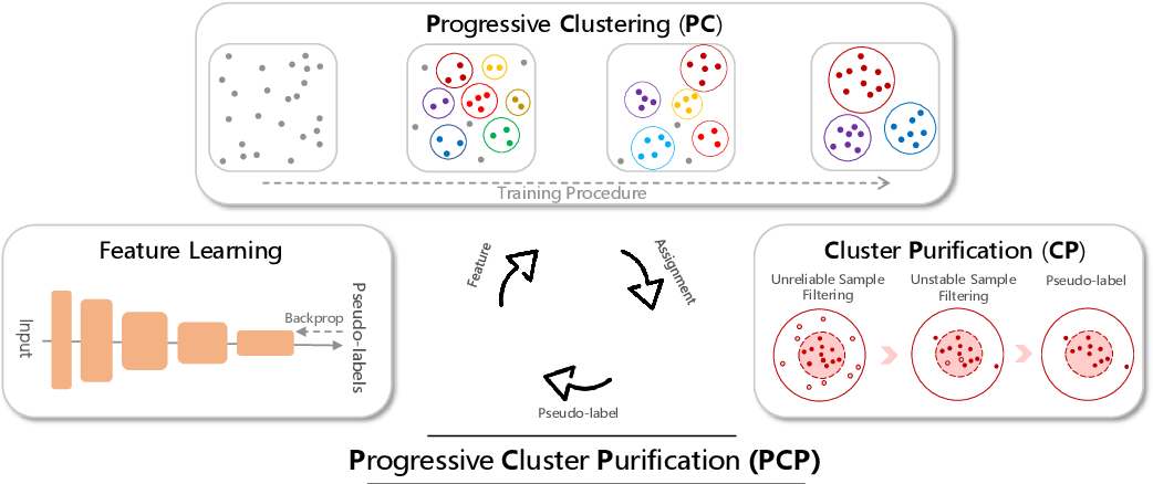 Figure 2 for Progressive Cluster Purification for Unsupervised Feature Learning