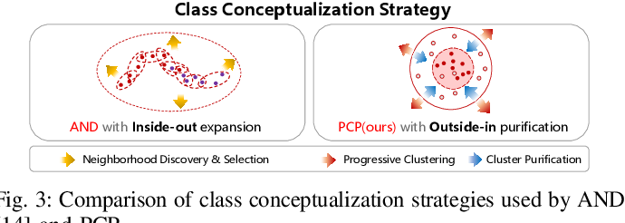 Figure 3 for Progressive Cluster Purification for Unsupervised Feature Learning