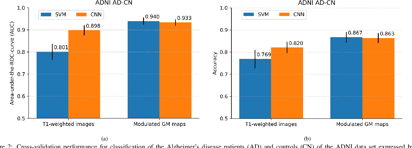 Figure 4 for Cross-Cohort Generalizability of Deep and Conventional Machine Learning for MRI-based Diagnosis and Prediction of Alzheimer's Disease