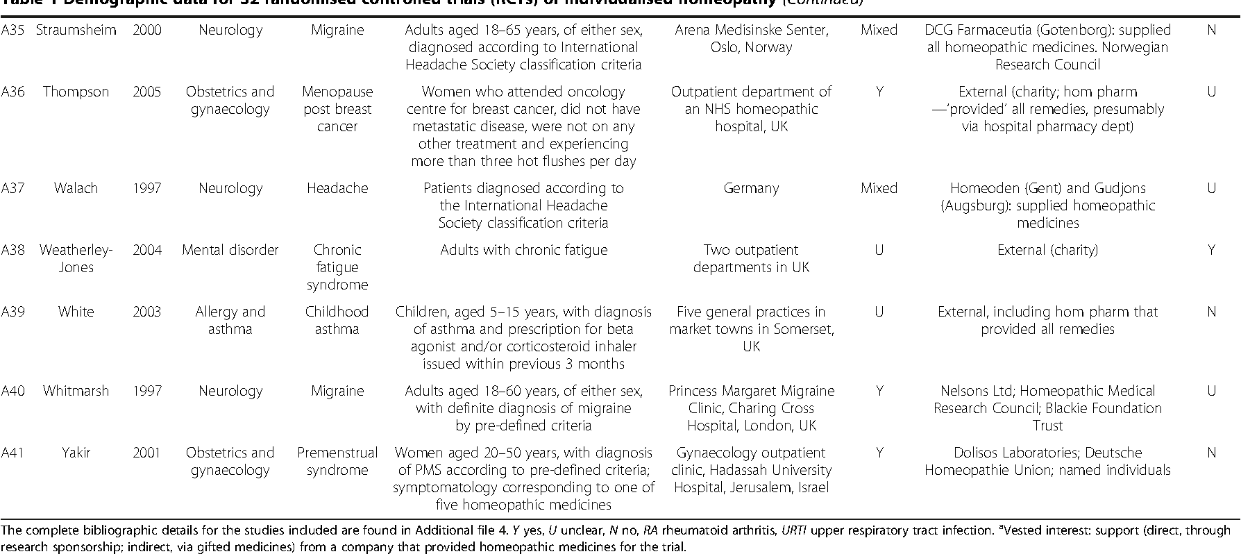 Table 1 Demographic data for 32 randomised controlled trials (RCTs) of individualised homeopathy (Continued)