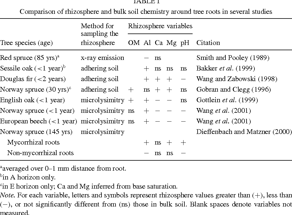 The Effects Of Alcl 3 Additions On Rhizosphere Soil And Fine Root