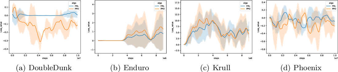 Figure 4 for Combing Policy Evaluation and Policy Improvement in a Unified f-Divergence Framework