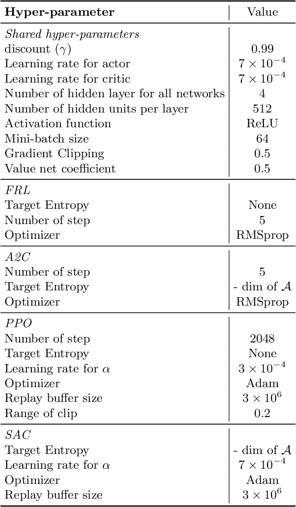 Figure 2 for Combing Policy Evaluation and Policy Improvement in a Unified f-Divergence Framework
