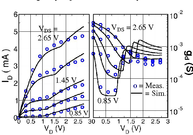 Figure 7 from Application of BSIMSOI MOSFET model to SOS technology