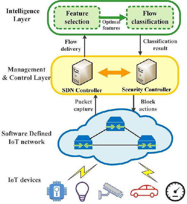 Figure 1 for AI-based Two-Stage Intrusion Detection for Software Defined IoT Networks