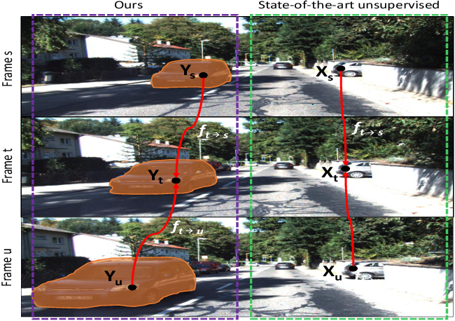 Figure 1 for SIGNet: Semantic Instance Aided Unsupervised 3D Geometry Perception