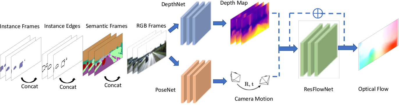 Figure 3 for SIGNet: Semantic Instance Aided Unsupervised 3D Geometry Perception