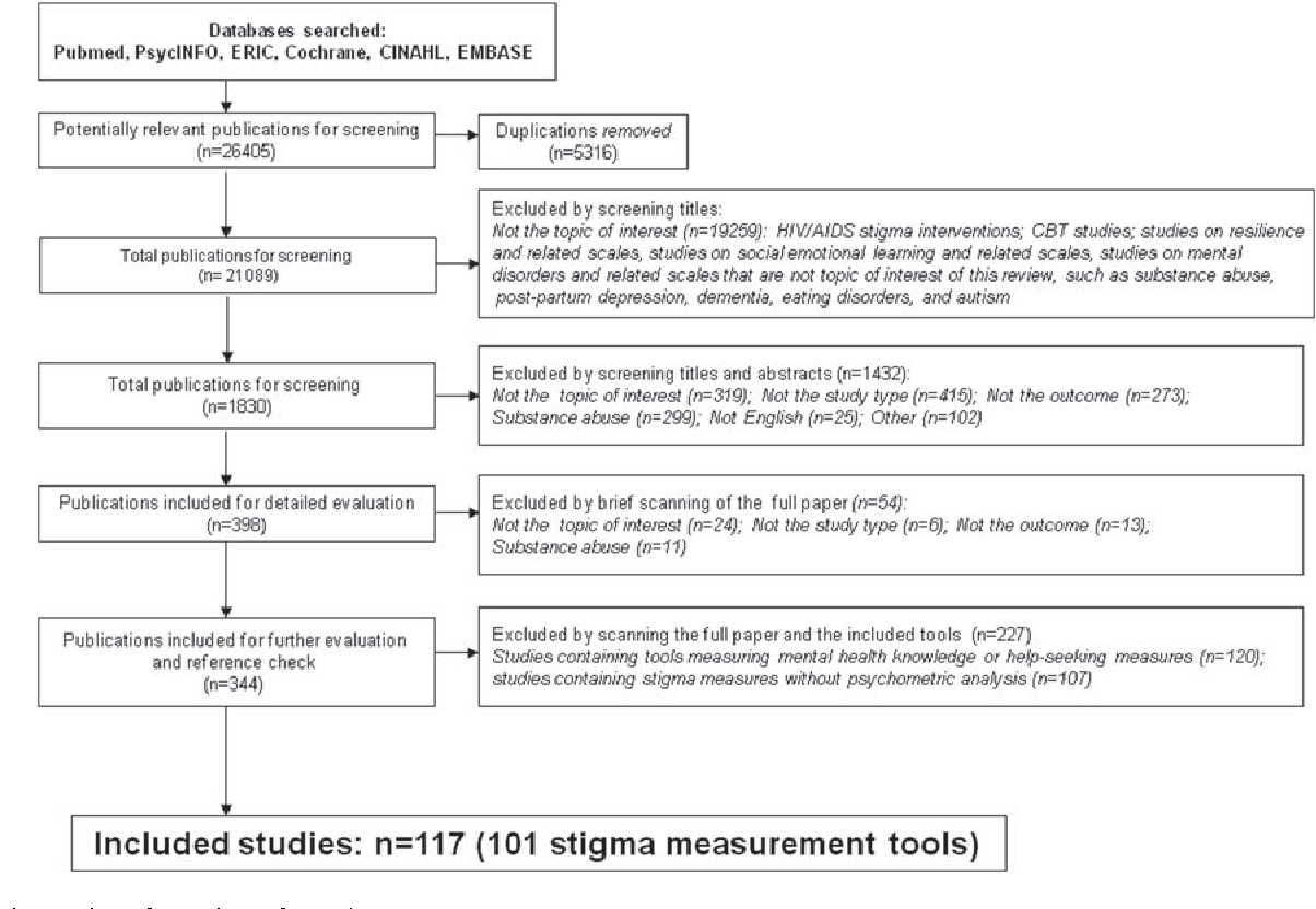 The Quality Of Mental Health Literacy Measurement Tools Evaluating
