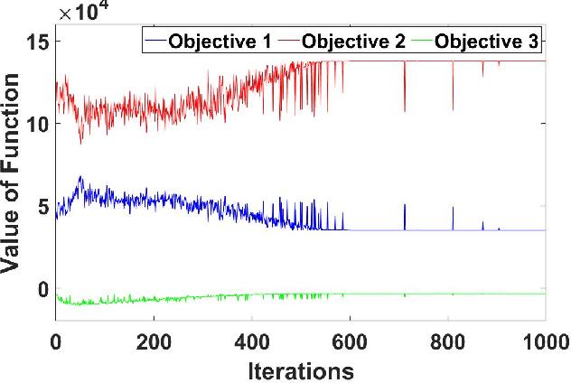 Figure 2 for Multi-Objective Reinforcement Learning based Multi-Microgrid System Optimisation Problem