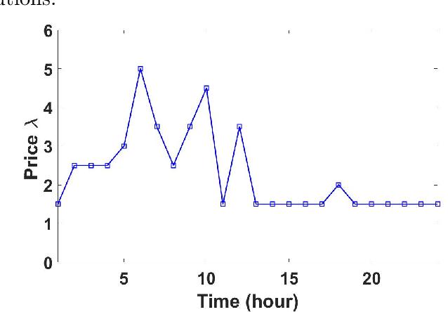 Figure 4 for Multi-Objective Reinforcement Learning based Multi-Microgrid System Optimisation Problem