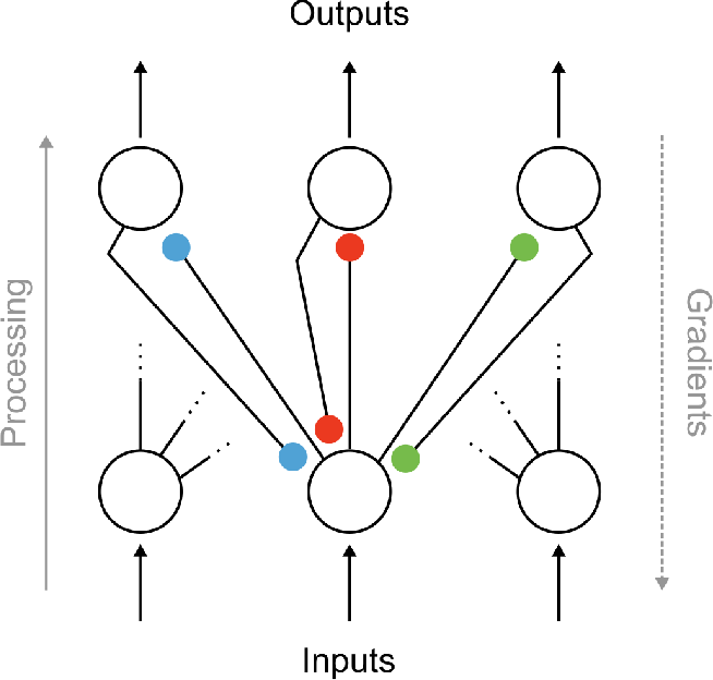 Figure 1 for Spike-based causal inference for weight alignment