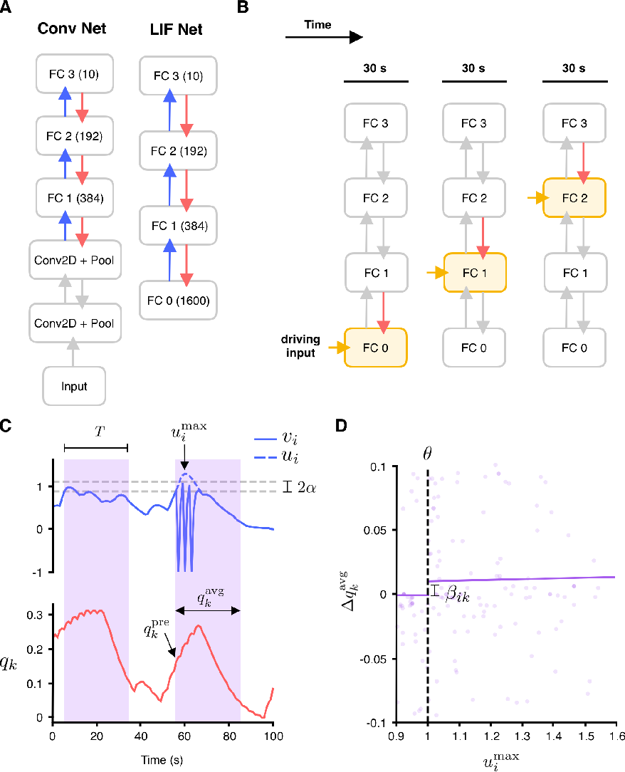 Figure 3 for Spike-based causal inference for weight alignment
