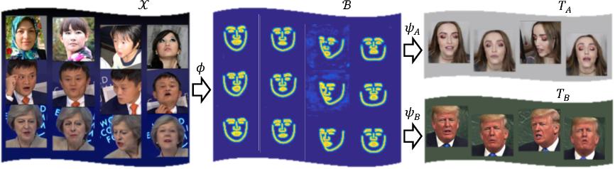 Figure 3 for ReenactGAN: Learning to Reenact Faces via Boundary Transfer