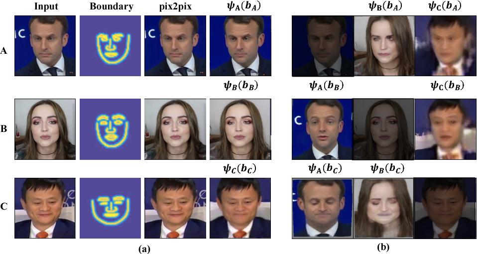 Figure 4 for ReenactGAN: Learning to Reenact Faces via Boundary Transfer