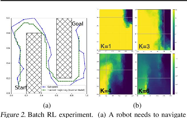 Figure 2 for Sub-Goal Trees -- a Framework for Goal-Based Reinforcement Learning