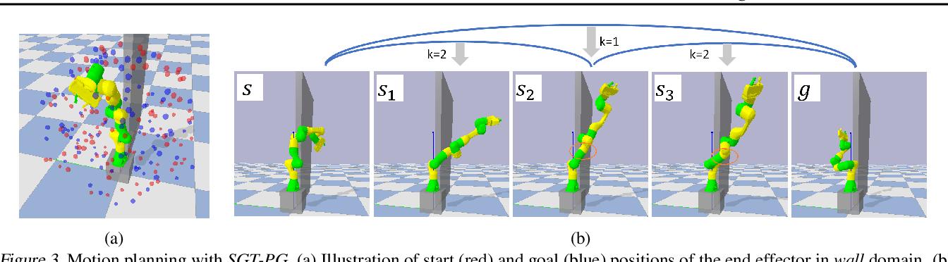 Figure 4 for Sub-Goal Trees -- a Framework for Goal-Based Reinforcement Learning