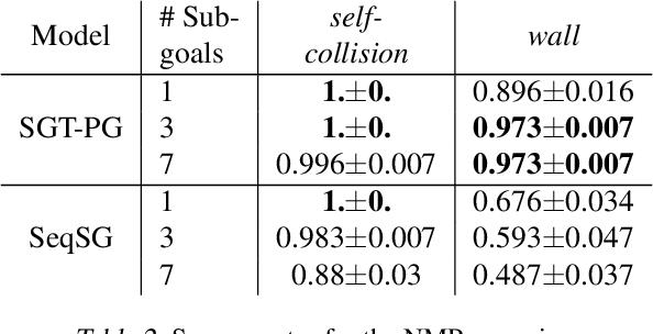 Figure 3 for Sub-Goal Trees -- a Framework for Goal-Based Reinforcement Learning