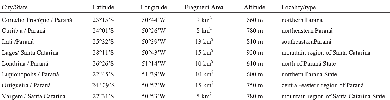 Table 1 - Geographic information, fragment area, and vegetation type of the sampled populations.