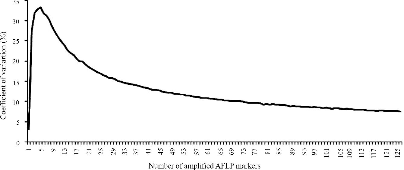 Figure 2 - Coefficients of variation for the AFLP markers.