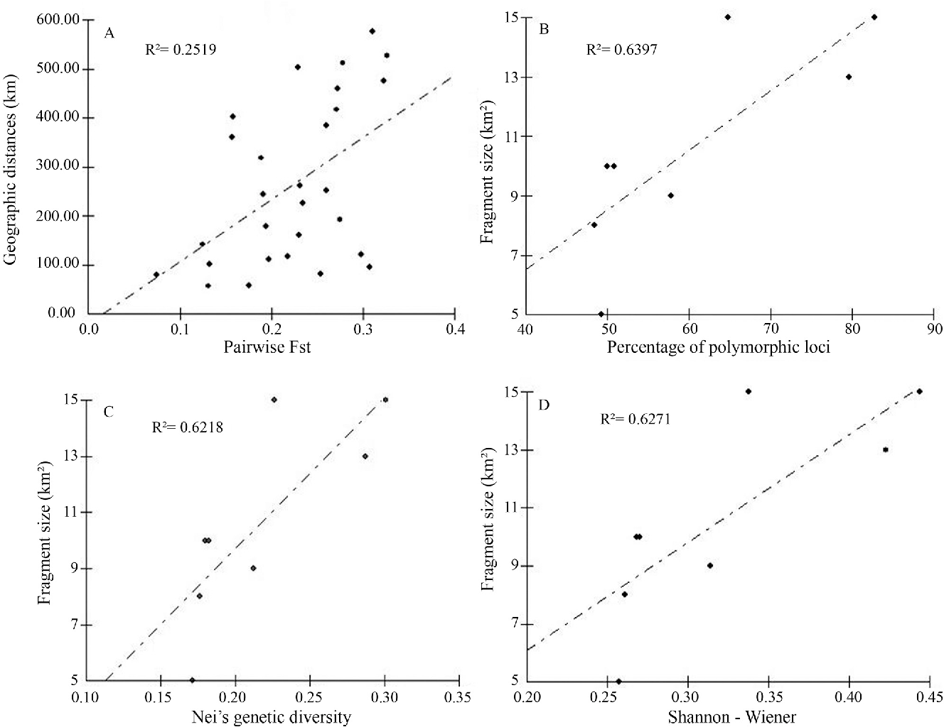 Figure 3 - Pearson's correlations for (A) geographic distances against pairwise Fst; (B) fragment size against percentage of polymorphic loci; (C) fragment size against Nei's genetic diversity; (D) fragment size against Shannon-Wiener index.